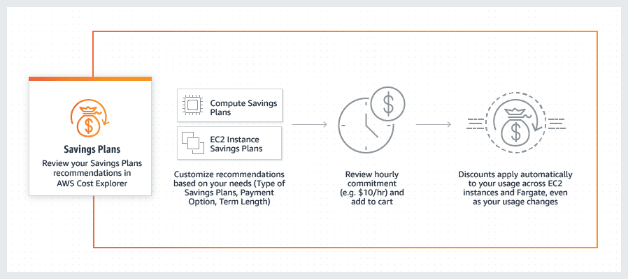 Savings Plan AWS