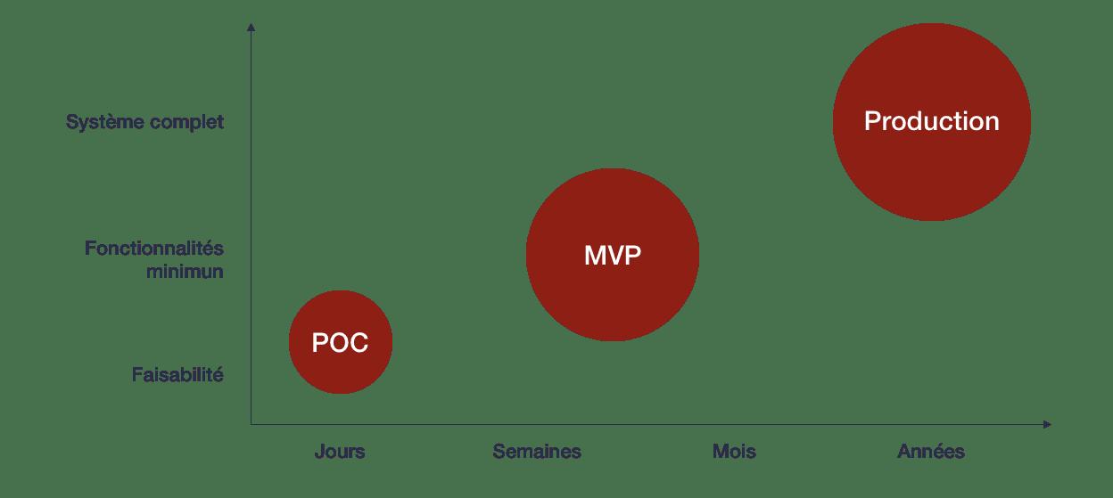 création application PoC MVP