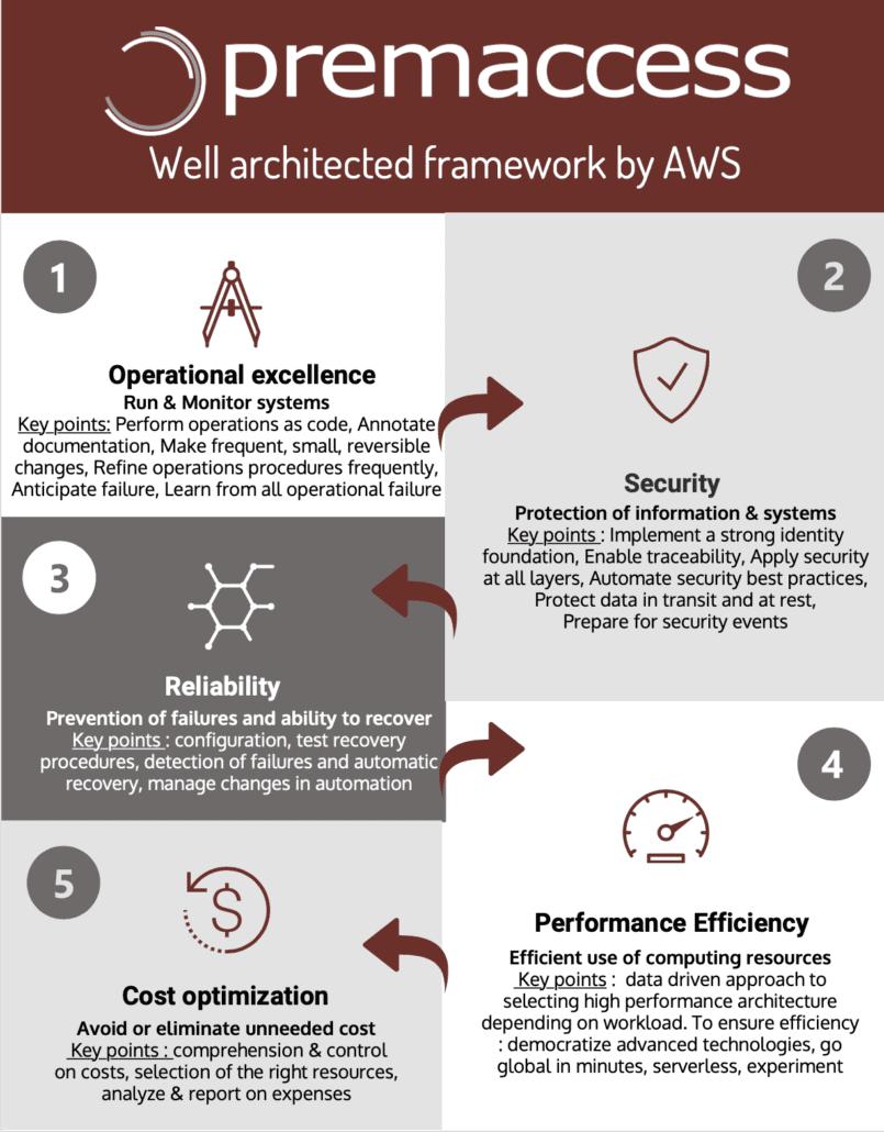 services managés cloud - les bonnes pratiques reposent sur 5 piliers : excellence opérationnelle, sécurité, fiabilité, efficacité de la performance et optimisation des coûts.