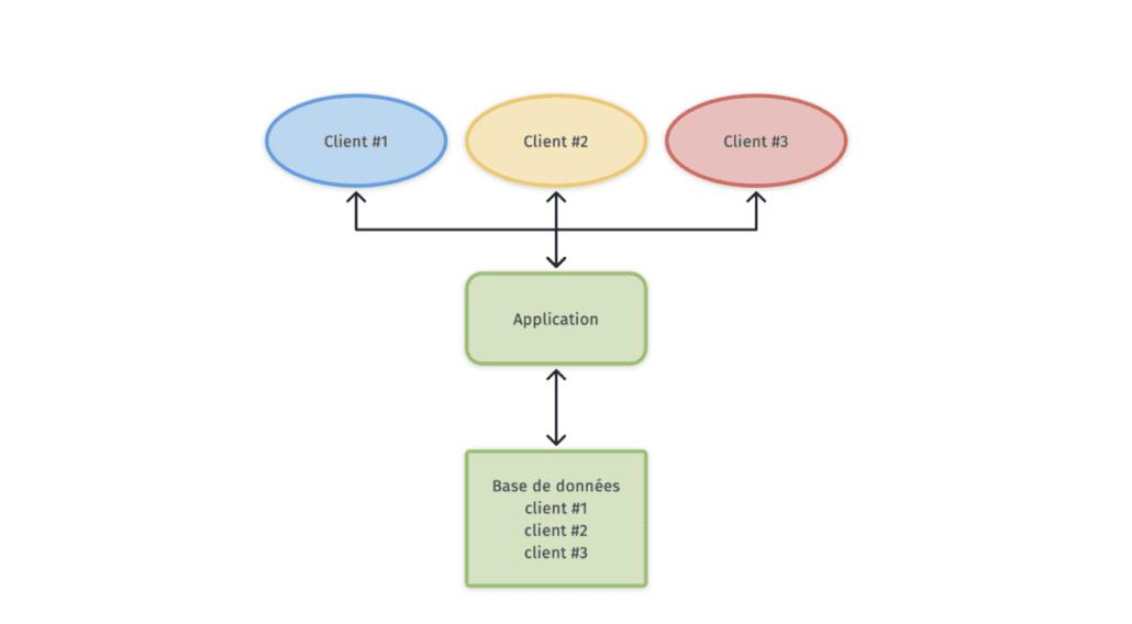 multi-tenant : une infrastructure pour plusieurs clients