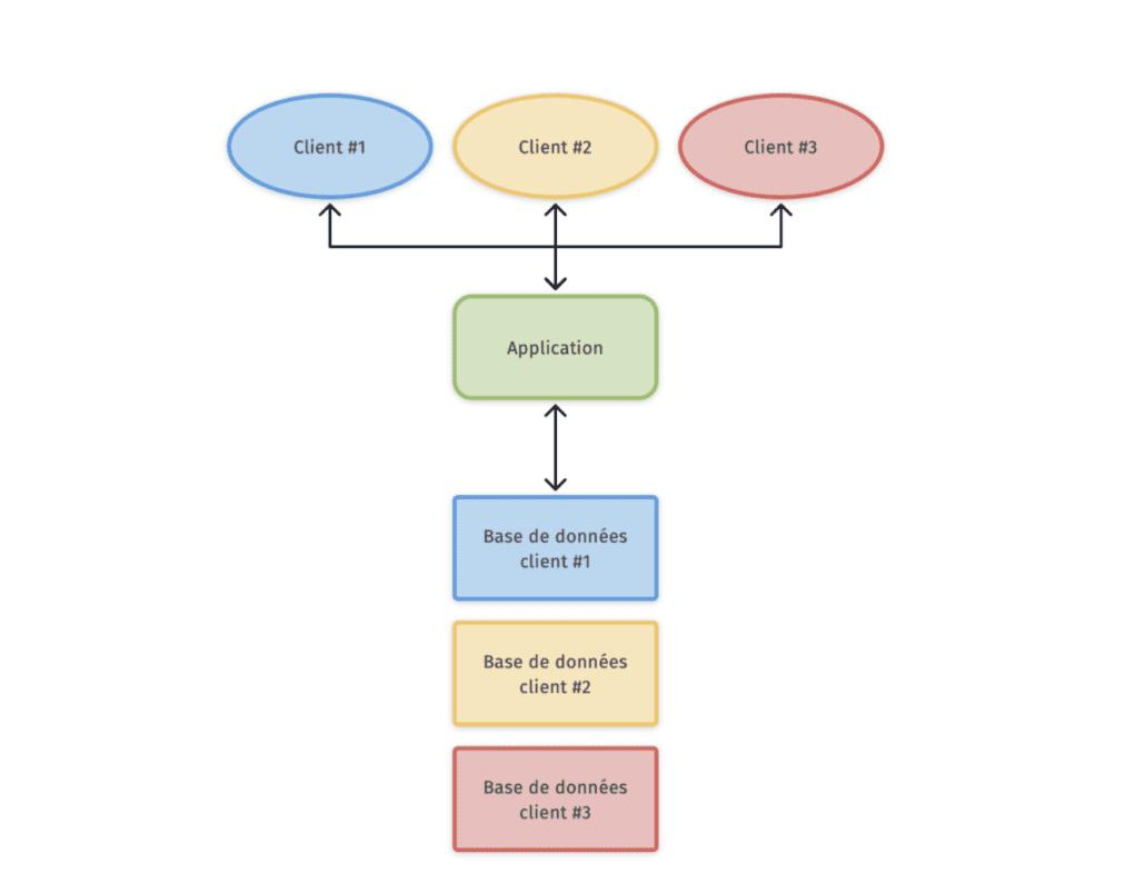 Approche hybride : mutualisation de l'application avec plusieurs bases de données dans la même instance