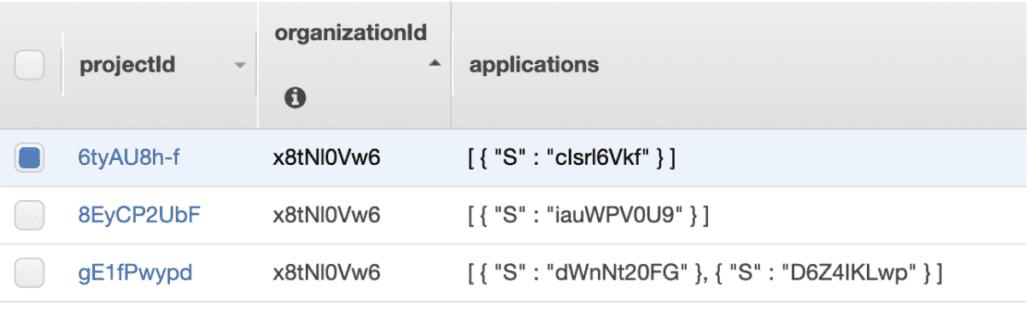 """DynamoDB Dans cet exemple, la colonne """"OrganizationId"""" permet de stocker la référence au Tenant"""