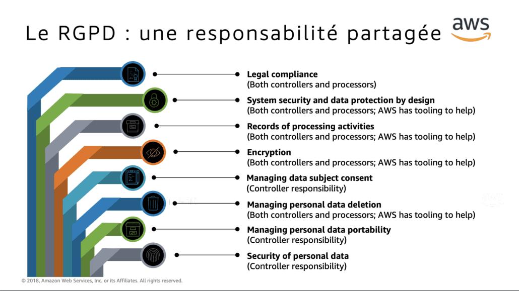 RGPD données personnelles AWS Responsabilité partagée cloud responsable du traitement