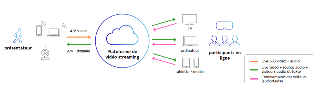 mytourlive video à la demande aws service cloud media services