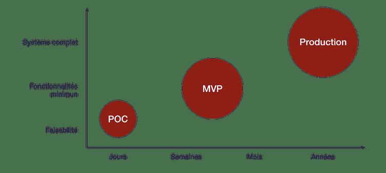 graphique poc mvp production application