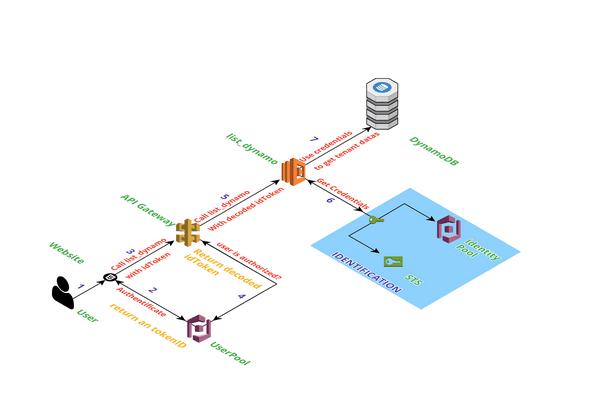 API protection donnees industie textile data FBD Model