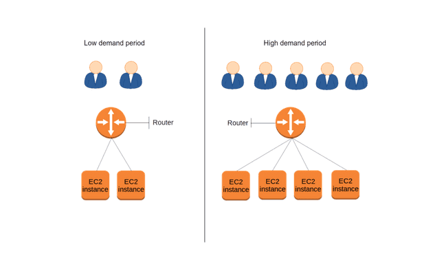 FBD Model Plateforme AWS scalable