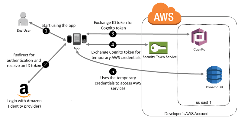 Gestion des invitations Avec les services Amazon Cognito, AWS IAM, Amplify CLI, Amplify JS