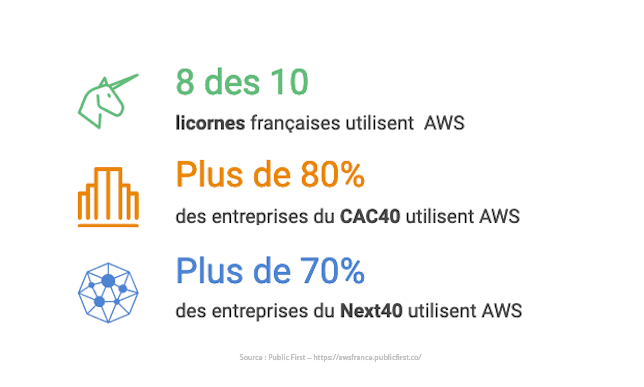 aws aide innovations startup licornes avantage du cloud computing adoption du cloud virtualisé Pare-feu