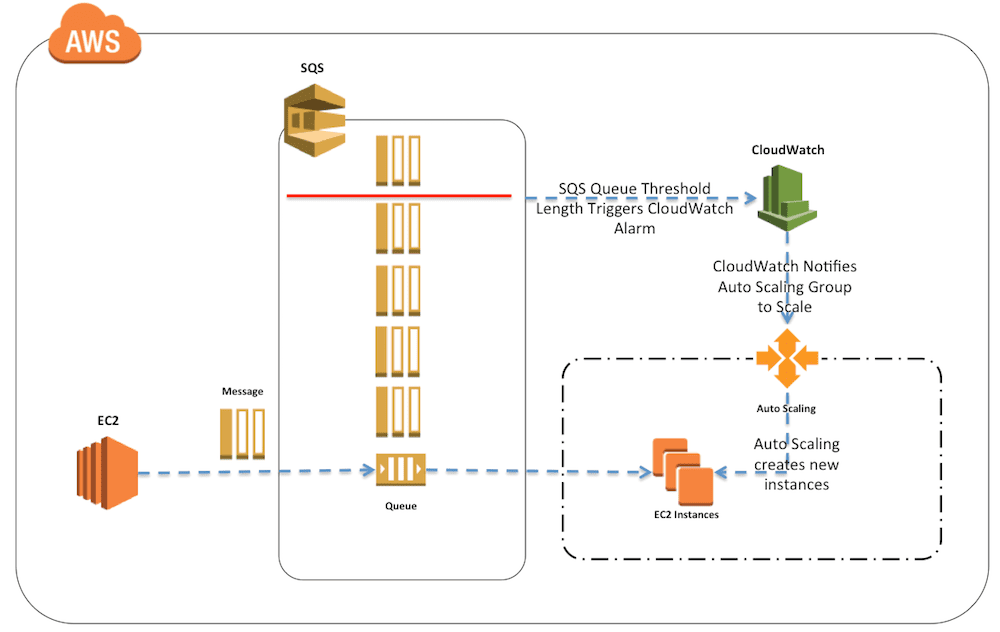 Quand et comment utiliser Amazon Simple Queue Service (SQS)