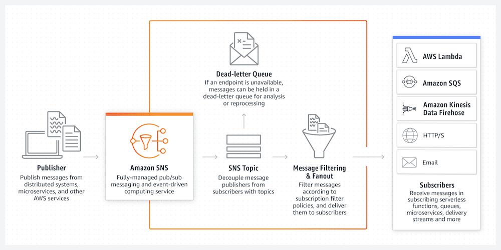 Quand et comment utiiser Amazon Simple Notification Service (SNS)