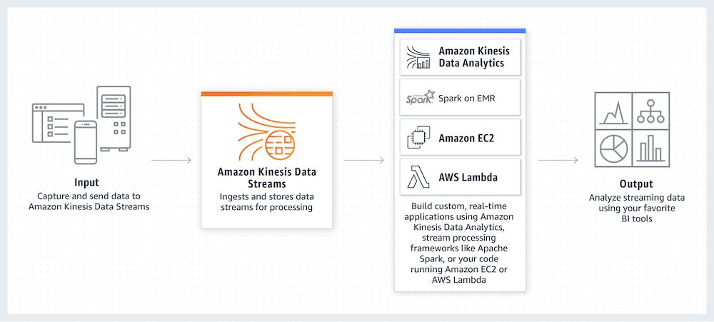 Pourquoi et comment utiliser Amazon Kinesis Data Streams