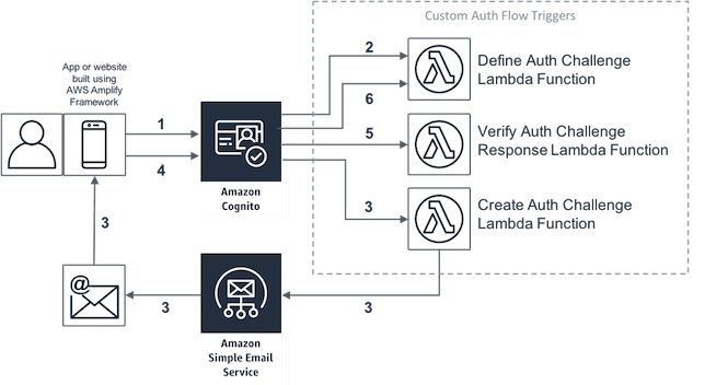 authentification sans mot de passe avec Amazon Cognito diagram email MFA multifacteurs
